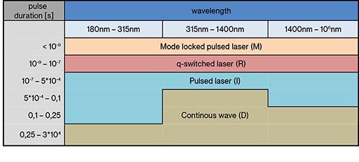 laser operation modes